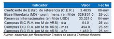 #Argentina #indicaores monetarios @Research for Traders