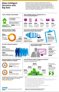 How To Make Intelligent Decisions With Big Data? #BigData #infographic