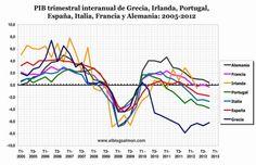 PIB trimestral  interanual GIPEIFA 1995 - 2012