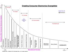 Creating Consumer Electronics Evangelists. Starts with product Excellence.