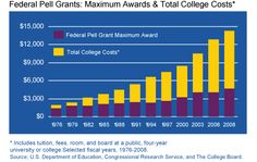 Pell Grants What They Are And How To Qualify In 2020 Student Finance College Expenses Saving For College