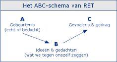 useful website wiht a lot of coaching - communication tools (Dutch only) ABC-schema van RET: A Gebeurtenis (echt of bedacht)  B Ideeën en gedachten (wat we tegen onszelf zeggen)  C Gevoelens & gedrag