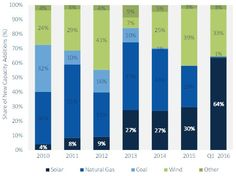 New US Solar Accounts For 64% Of New Electric Generating Capacity
