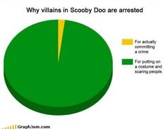 I have watched a lot of Scooby Doo in the last 3+ yrs (I have a 6 yr old) and I can attest to the fact that this is absolutely true.