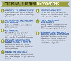 The primal blueprint 21 day challenge infographic infographic mark sisson leads the ancestral health movement with the primal blueprint read on for an overview of the primal blueprint and eating primally malvernweather Image collections