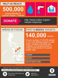 Typhoon Haiyan: Help Oxfam reach 500,00 people with emergency aid. We'll be delivering safe water, sanitation facilities, and enabling people to protect themselves from public health risks. http://www.oxfam.org/haiyan-response