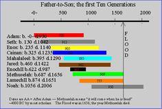 generations of Adam chart   The Family of Adam & Eve - Generation #1
