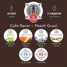 Cafe Racer — Peach Guzzi Рецепт клона одного из вкусов линейки жидкостей Cafe Racer. Богатое сочетание нежного персика, сладкой черники, политое ванильным кремом дополняется тонкими нотками зелёного чая. Этот вкус поможет вам на секунду окунуться в тёплые воспоминания о солнечном лете.