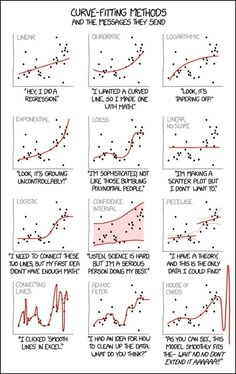 Why we analyze scatter plots as images and not with traditional regression techniques. Try regression on these! Data Science, Computer Science, Physical Science, Vba Excel, Statistics Math, Machine Learning Deep Learning, Machine Learning Artificial Intelligence, Scatter Plot, Math Formulas