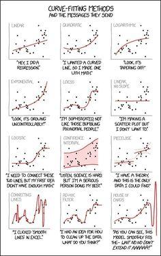 17 Regression Analysis Ideas Statistics Math Data Science Data Science Learning