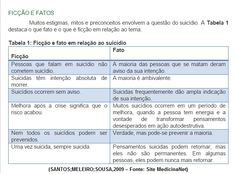 """Ficção e Fatos sobre o Suicídio! Essa tabela é do artigo """"Como Prevenir o Risco e a Tentativa de Suicídio"""" de Santos, Meleiro e Sousa, 2009. O estigma, preconceito e mito está diretamente ligado com crenças do paciente, da família e dos amigos, por isso o direito a informação é tão importante, ela atua como ferramenta de prevenção!  Para mais informações: http://www.medicinanet.com.br/conteudos/revisoes/2398/como_prevenir_o_risco_e_a_tentativa_de_suicidio.htm   #Psicoeducação #Suicídio…"""