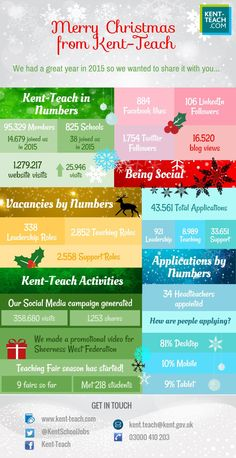 Kent-Teach had a fantastic 2015. Here's an infographic showing what we achieved. Hope you had a great year too!
