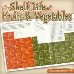 The Shelf Life of Fruits and Vegetables!
