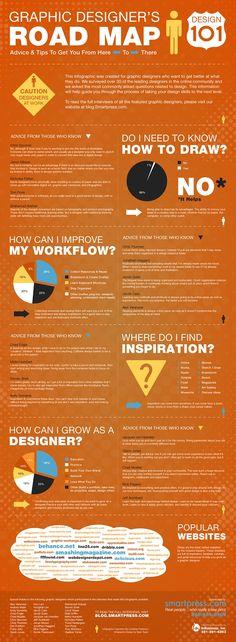 grafiker.de - INFOGRAFIK: Graphic Designer's Road Map
