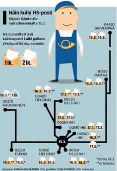 Postitesti. Helsingin Sanomat. Interaktiivinen verkkografiikka: http://www.hs.fi/kaupunki/a1460257444790