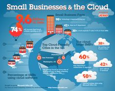 Percentage of Small Business spending on cloud has increased from 19% in 2009 to 35% in 2012