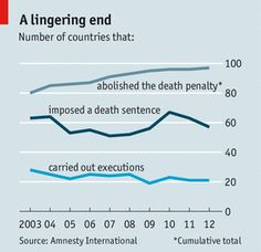 The case of death penalty has ben decreasing, however, it is still slow.  is the world concensus on the side of agreement??  I cannot say I agree or disagree to take the death penalty away.   Capital punishment: Not dead yet   The Economist