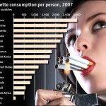 15 Penyakit yang Disebabkan Oleh Rokok