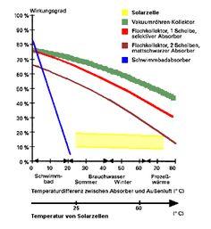 ... Auslegung - Solarthermie PV Wirkungsgrade | Business Partner News
