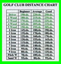 golf club distance chart - Google Search   Golf Swing Drills   Ben Hogan Golf Swing. Golf Swing Tips aren't only for fixing the physical side of your swing. Discover how to improve your mental swing routine and enhance your ... #tigerwoods #golftraining #golf Chipping Tips, Golf Chipping, Golf Putting Tips, Golf Videos, Golf Drivers, Golf Exercises, Stretches, Stretching Exercises, Golf Tips For Beginners