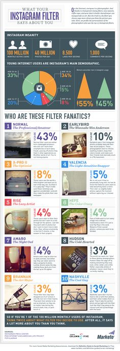 Infographic:  What Your Instagram Filter Says About You.  #socialmedia #infographics