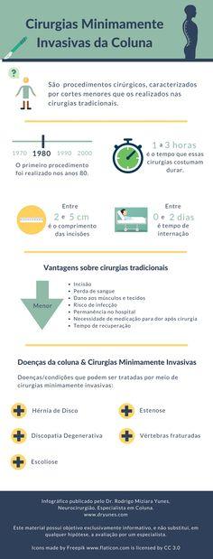 [Infográfico] Conheça as principais características das cirurgias minimamente invasivas da coluna.  Acesse http://www.dryunes.com/cirurgias-de-coluna/