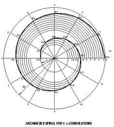 archimedes spiral