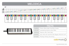 How to play the melodica in ColorMusic.