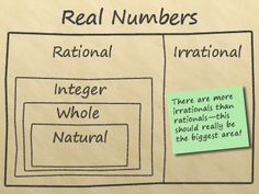 Rational number flow chart black and white middle school math diagram showing the relationship of the natural numbers whole numbers integers rational numbers and irrational numbers to the set of real numbers ccuart Images