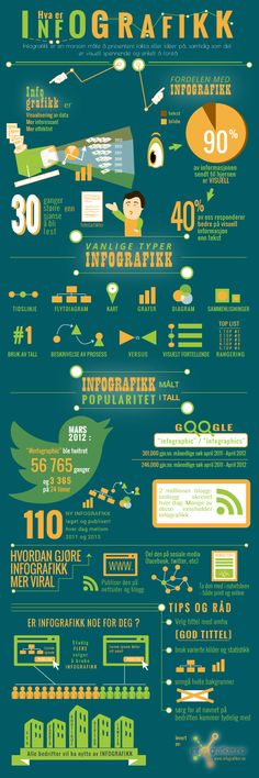 Hva er #infografikk av Infografiker.no - Norges ledende designbyrå for infografikk [NORSK versjon]