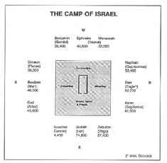 The Camp of Israel