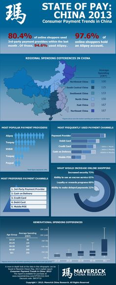 Online Payment Trends in China (2013). Source: Maverick China Research
