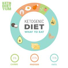 """I have to tell you about this Ketogenic Diet, or as you may have heard of it """"The Keto Diet"""". Committing to a keto diet meal plan can help solve … Ketogenic Diet Plan, Keto Meal Plan, Diet Meal Plans, Keto Macros Calculator, Keto Diet Side Effects, Carbs Protein, Keto Recipes, Keto Foods, Keto Snacks"""