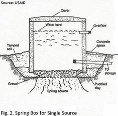 Spring development may be a clean water option for some communities Holistic Management, Water Well Drilling, Sand And Gravel, Water Waste, Portland Cement, Water Collection, Backyard Farming, Spring Water