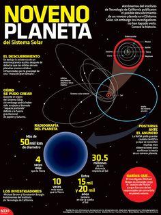El Instituto de Tecnología de California publicó el posible descubrimiento de un planeta en el Sistema Solar, conoce los detalles de esta investigación en #Infographic
