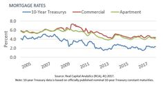 Situs CRE Debt Market Update: Appetite for Apartments Remains