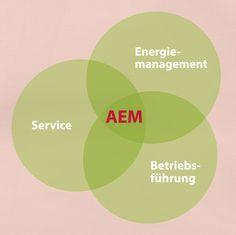 Availon gründet neues Tochterunternehmen AEM für ganzheitliche Ertragsoptimierung von Windenergieanlagen