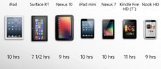 Take these estimates with grains of salt Surface Rt, Nexus 10, Ipad Mini, Grains, Salt, Gadgets, Gifts, Science, Gadget