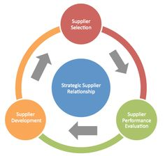 The strategic relationship of suppliers have been highlighted here in this image..