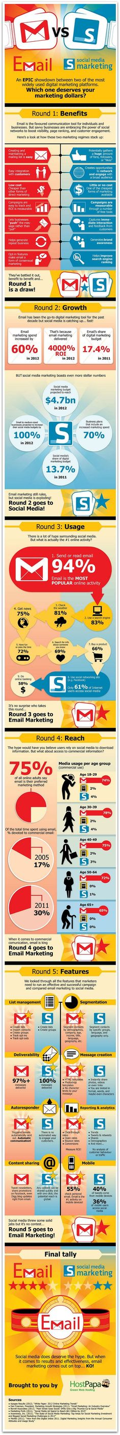 Email marketing is more effective than social media via Ragan PR Daily