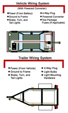 what trailer wire is this color wire colors and trailers here s a great help article on troubleshooting 4 and 5 way wiring installations check