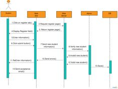 Sequence diagram for student registration shows objects and classes involved in the student registration system and the sequence of messages exchanged between the objects needed to carry out the functionality. Flowchart Diagram, Workflow Diagram, College Information, Information Age, Student Web, Sequence Diagram, Class Diagram, Process Flow Chart, Sample Resume Format