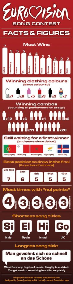 Eurovision : Facts & Figures [INFOGRAPHIE]