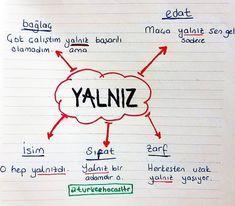 Turkish Language, Study, School, Tips, Youtube, Studio, Studying, Research, Youtubers