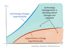 Martec's Law: Technology changes exponentially; organizations change logarithmically