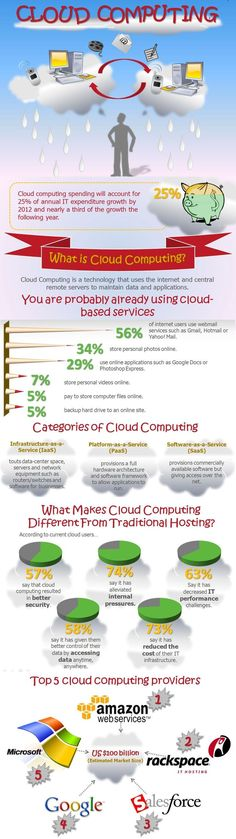 A #Private #Cloud works by virtualizing the resources within an isolated dedicated server or group of #servers.. http://ksoc.us/h0