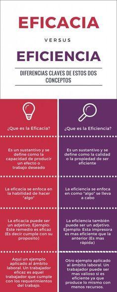 Sabias cuales son las principales diferencias entre Eficacia y Eficiencia?