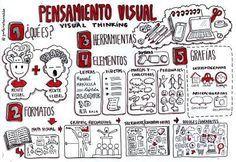 La Metodología en la Educación.: VISUAL THINKING ¿QUÉ ES? ¿PARA QUÉ LO UTILIZAMOS EN LA ESCUELA? Design Thinking, Visible Thinking, Visual Map, Mental Map, Sketch Notes, Doodles, Doodle Sketch, Lettering, Creative Teaching