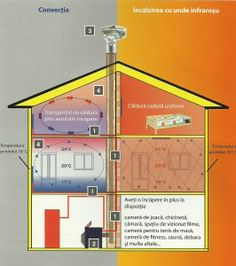 sisteme incalzire infrarosu Heating Systems, Line Chart, Solar, Diagram