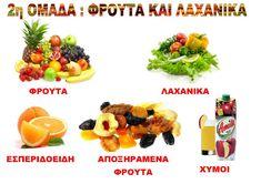 Ζήση Ανθή : Εκπαιδευτικό υλικό - λίστες αναφοράς για το νηπιαγωγείο .   Μαθαίνω τις ομάδες τροφίμων στο νηπιαγωγείο   Τα τρόφιμα που καταν... Autumn Crafts, Eating Habits, Trees To Plant, Kids And Parenting, Fruit Salad, Nutrition, Diet, Cooking, Healthy